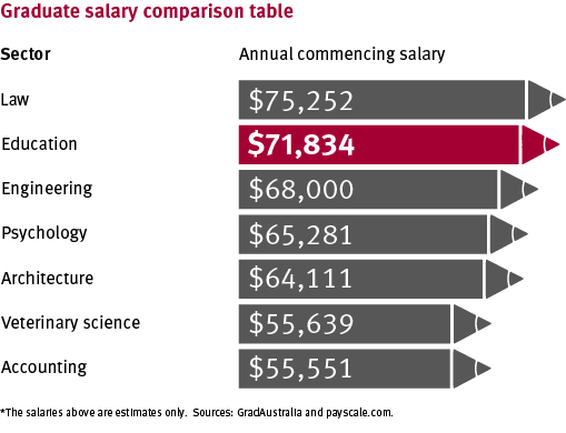 Infographic comparing teaching graduate salary to other graduate salaries