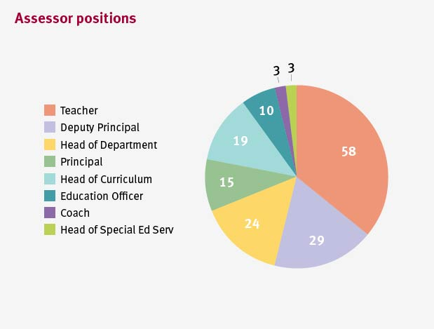 Assessors include 64 teachers, 32 deputy principals, 26 heads of department, 21 principals and 19 heads of curriculum.