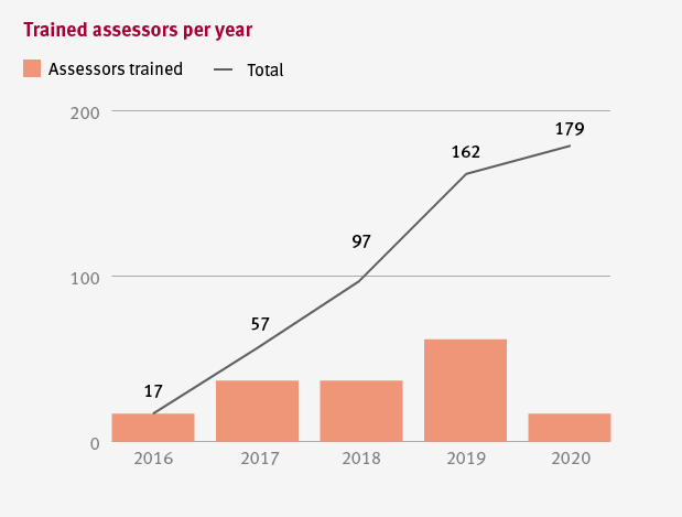 Statistics showing number of assessors trained per year